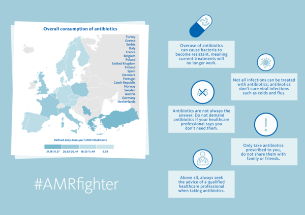 Antimicrobial resistance - AMR